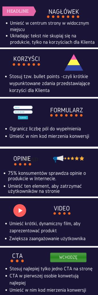 Landing Page - Kluczowe elementy