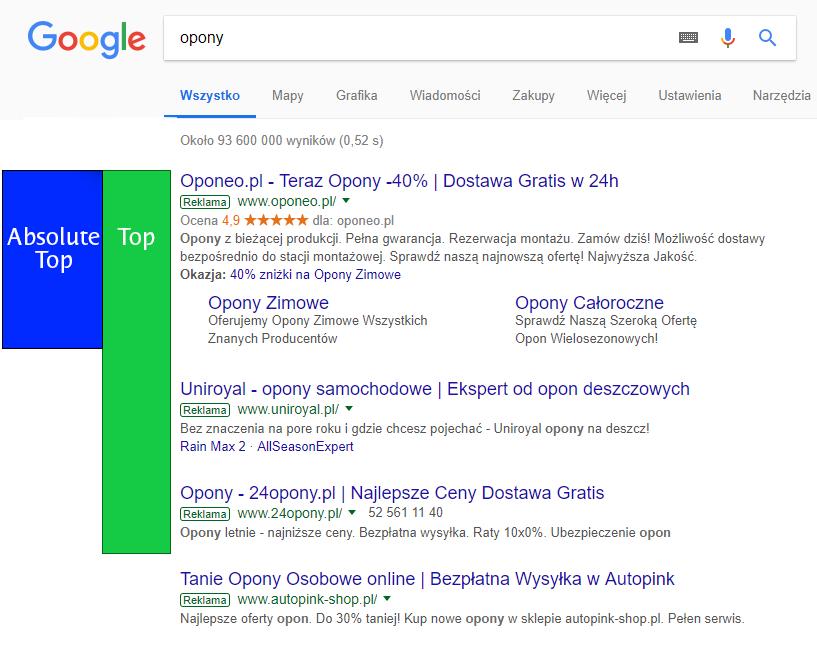 Nowe wskaźniki metryczne Google