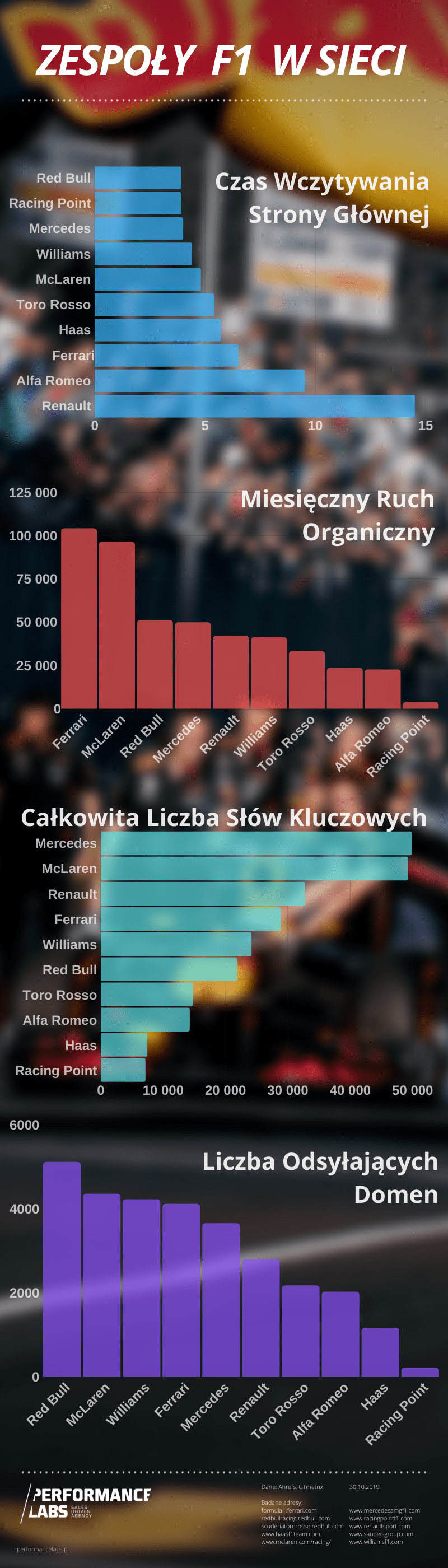 f1-infografika-performancelabs