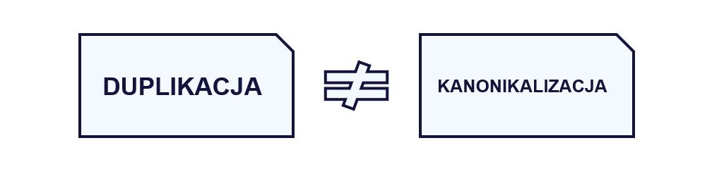 Duplikacja a kanonikalizacja - czy te funkcje są tożsame?